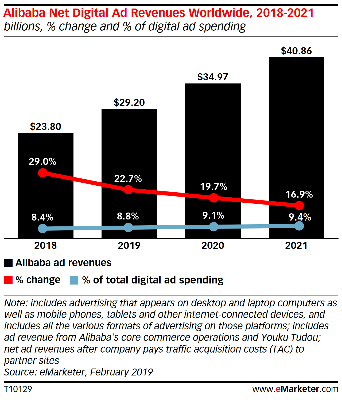 Dijital Medya, Global Reklam Harcama Büyümesini Hızlandırıyor